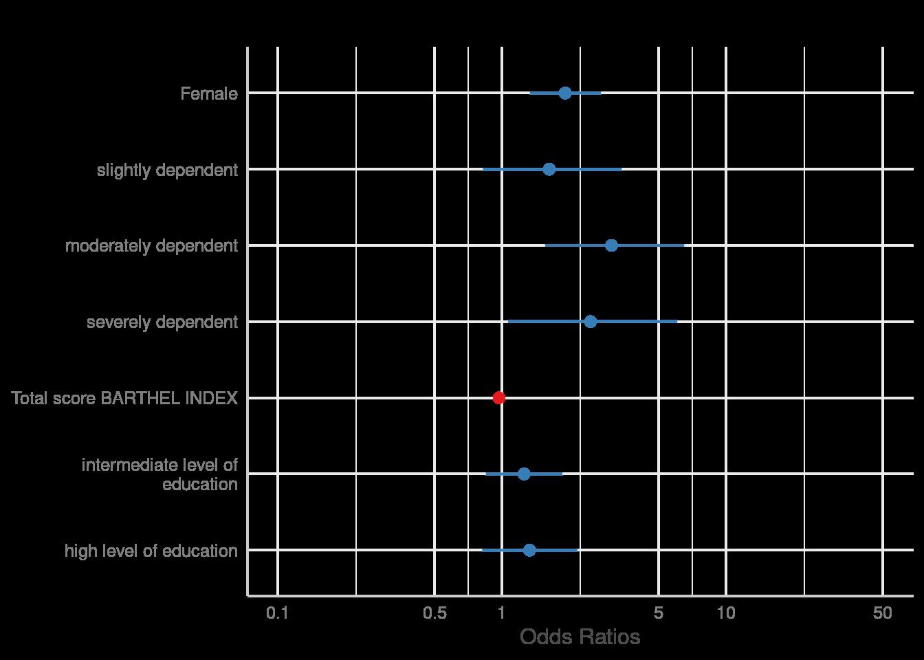Plotting Estimates (Fixed Effects) of Regression Models • sjPlot